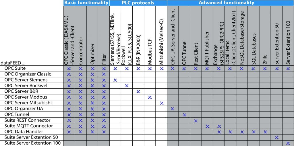 Novitas Elektronik AG - OPC Software Platform